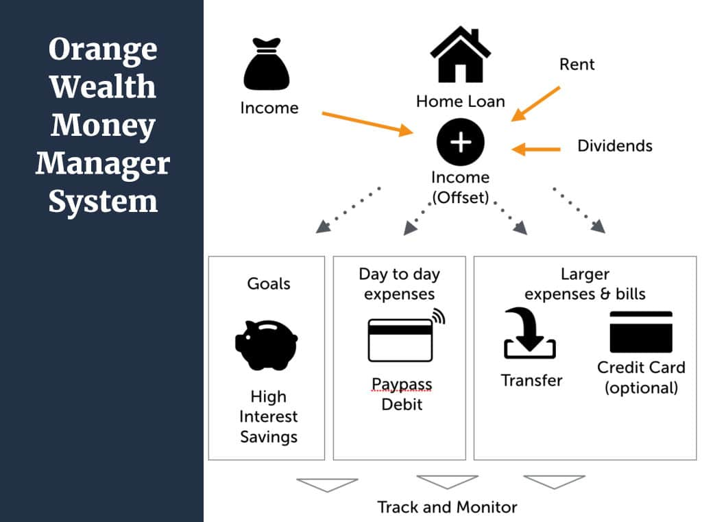 orange wealth money management system