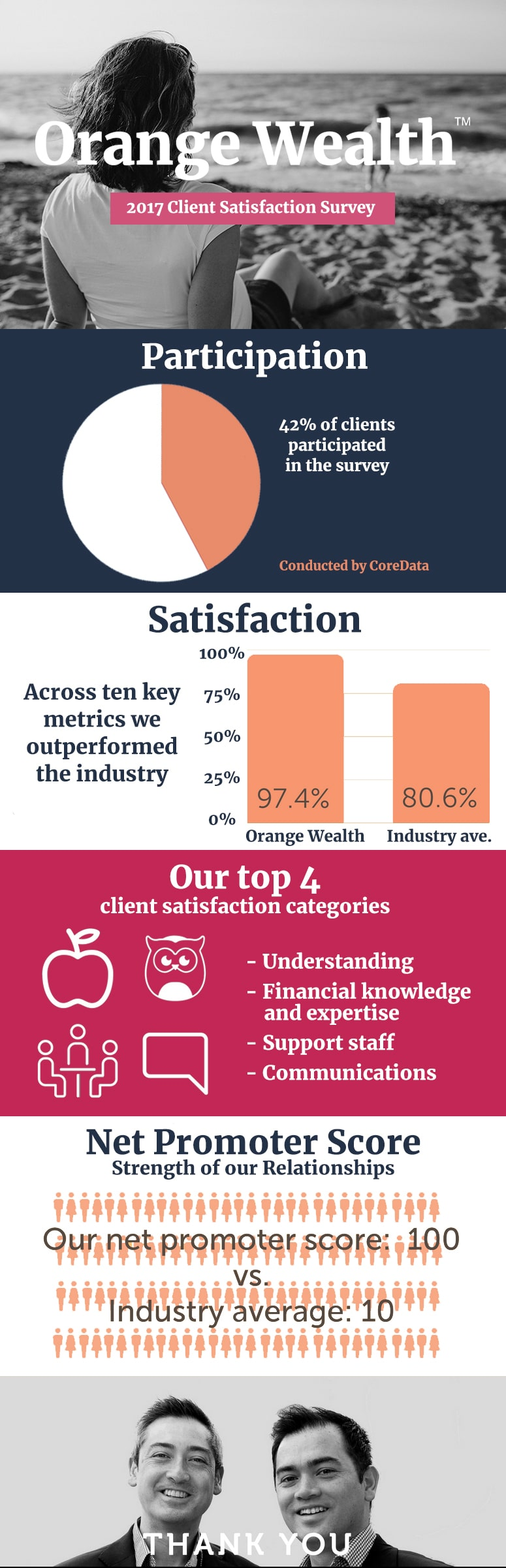 orange wealth client satisfaction survey